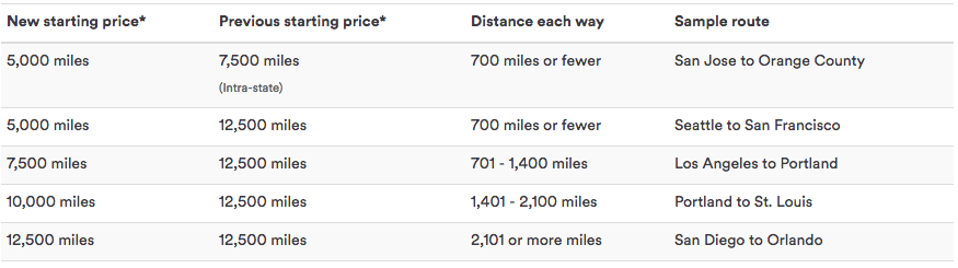 The Alaska MileagePlan updated short-haul redemption chart.